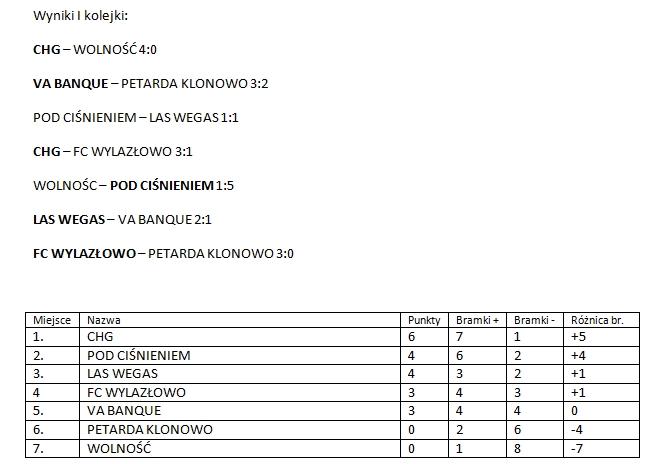 tabela-i-wynikii